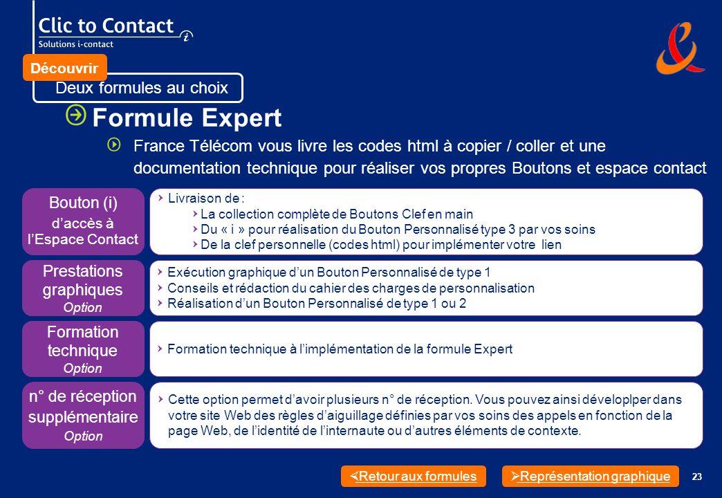 23 Deux formules au choix Formule Expert France Télécom vous livre les codes html à copier / coller et une documentation technique pour réaliser vos propres Boutons et espace contact Représentation graphique Retour aux formules QLivraison de : QLa collection complète de Boutons Clef en main QDu « i » pour réalisation du Bouton Personnalisé type 3 par vos soins QDe la clef personnelle (codes html) pour implémenter votre lien Bouton (i) daccès à lEspace Contact QCette option permet davoir plusieurs n° de réception.