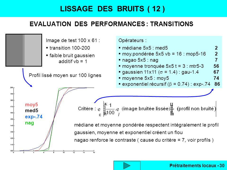 Prétraitements locaux - 30 LISSAGE DES BRUITS ( 12 ) EVALUATION DES PERFORMANCES : TRANSITIONS Image de test 100 x 61 : transition 100-200 faible brui