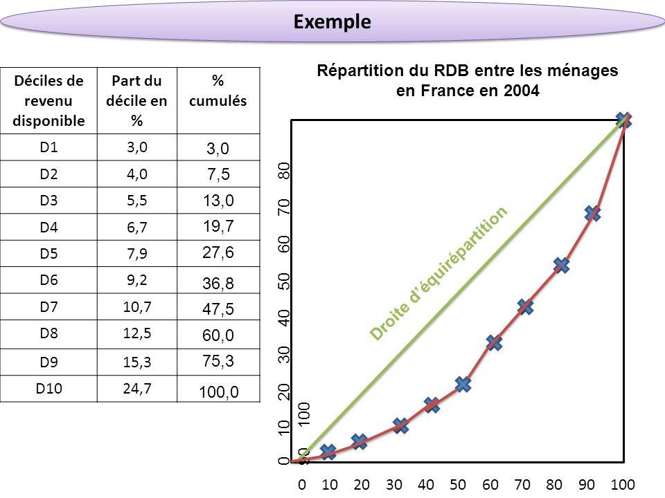 Exemple Déciles de revenu disponible Part du décile en % % cumulés D13,0 D24,0 D35,5 D46,7 D57,9 D69,2 D710,7 D812,5 D915,3 D1024,7 0 10 20 30 40 50 6