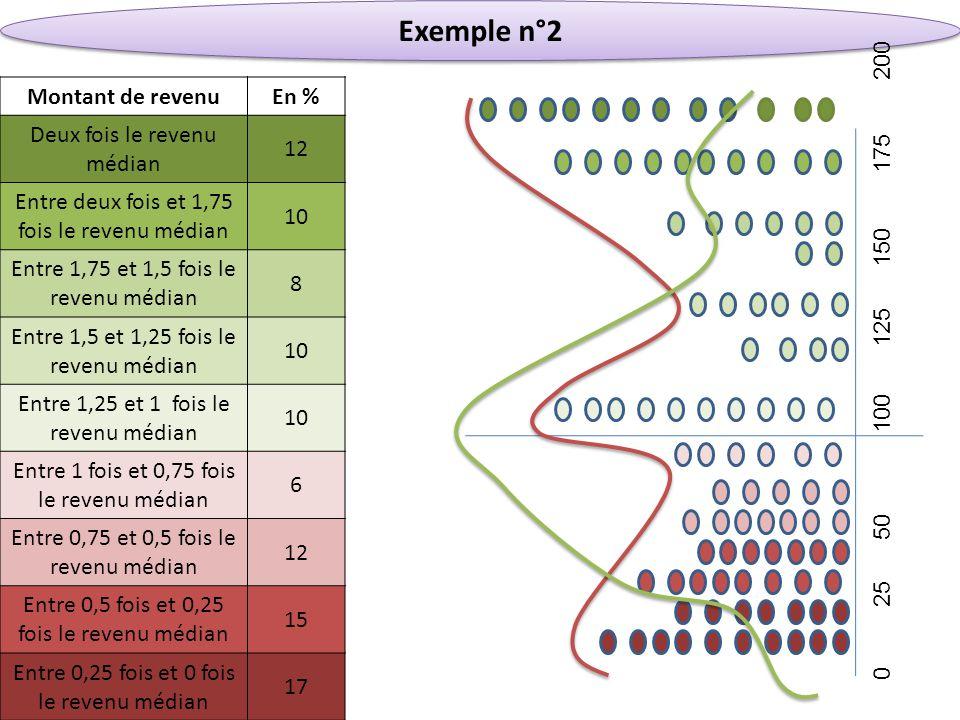 Exemple n°2 Montant de revenuEn % Deux fois le revenu médian 12 Entre deux fois et 1,75 fois le revenu médian 10 Entre 1,75 et 1,5 fois le revenu médi