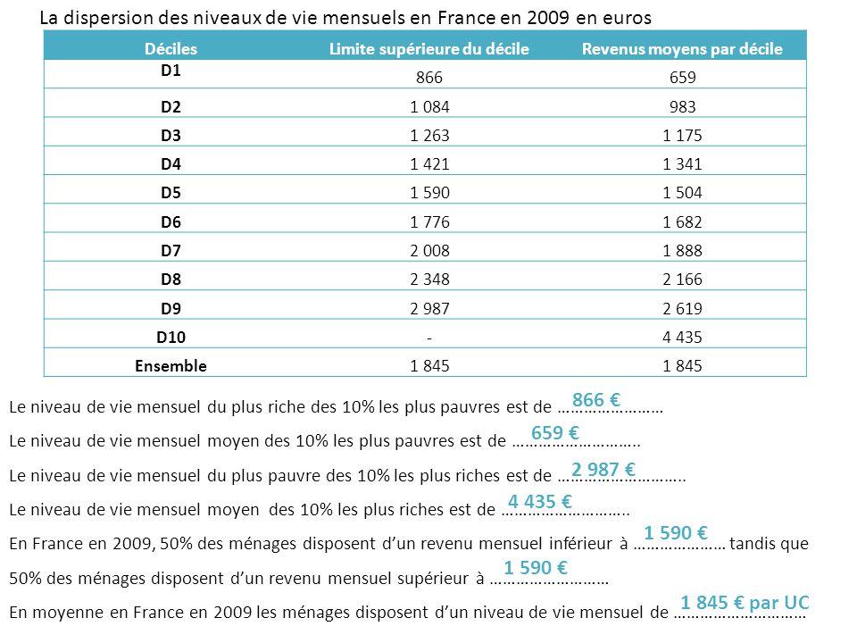 DécilesLimite supérieure du décileRevenus moyens par décile D1866659 D21 084983 D31 2631 175 D41 4211 341 D51 5901 504 D61 7761 682 D72 0081 888 D82 3482 166 D92 9872 619 D10-4 435 Ensemble1 845 La dispersion des niveaux de vie mensuels en France en 2009 en euros Le coefficient de dispersion pointé D……../D1 = Ce qui signifie quen France en 2009 Le coefficient de dispersion moyen D……../D1 = Ce qui signifie quen France en 2009 9 3,4 Le niveau de vie mensuel du ménage le plus riche des 10% les plus pauvres est 3,4 fois inférieur au niveau de vie du ménage le plus pauvre des 10% les plus riches 10 6,7 En France en 2009, les 10% des ménages les plus pauvres disposent dun niveau de vie moyen par UC 6,7 fois plus faible que les 10% les plus riches