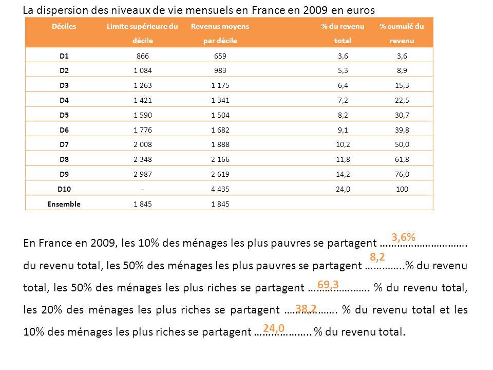 Déciles Limite supérieure du décile Revenus moyens par décile % du revenu total % cumulé du revenu D1866659 3,6 D21 084983 5,38,9 D31 2631 175 6,415,3