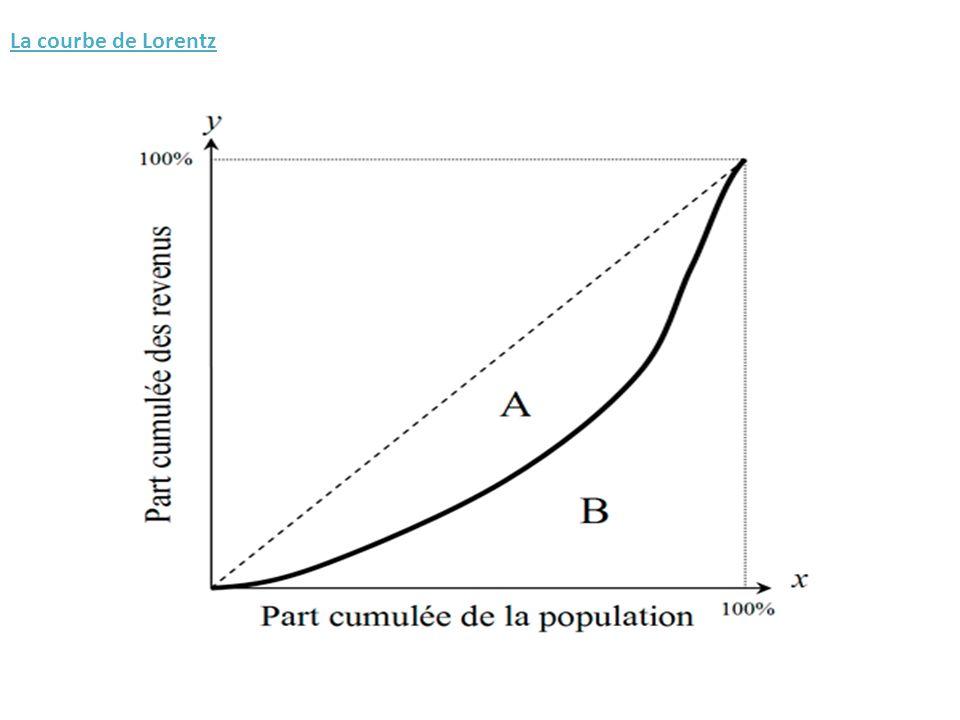 Exemple Déciles de revenu disponible Part du décile en % % cumulés D13,0 D24,0 D35,5 D46,7 D57,9 D69,2 D710,7 D812,5 D915,3 D1024,7 0 10 20 30 40 50 60 70 80 90 100 100,0 3,0 60,0 75,3 47,5 36,8 27,6 19,7 13,0 7,5 Droite déquirépartition Répartition du RDB entre les ménages en France en 2004