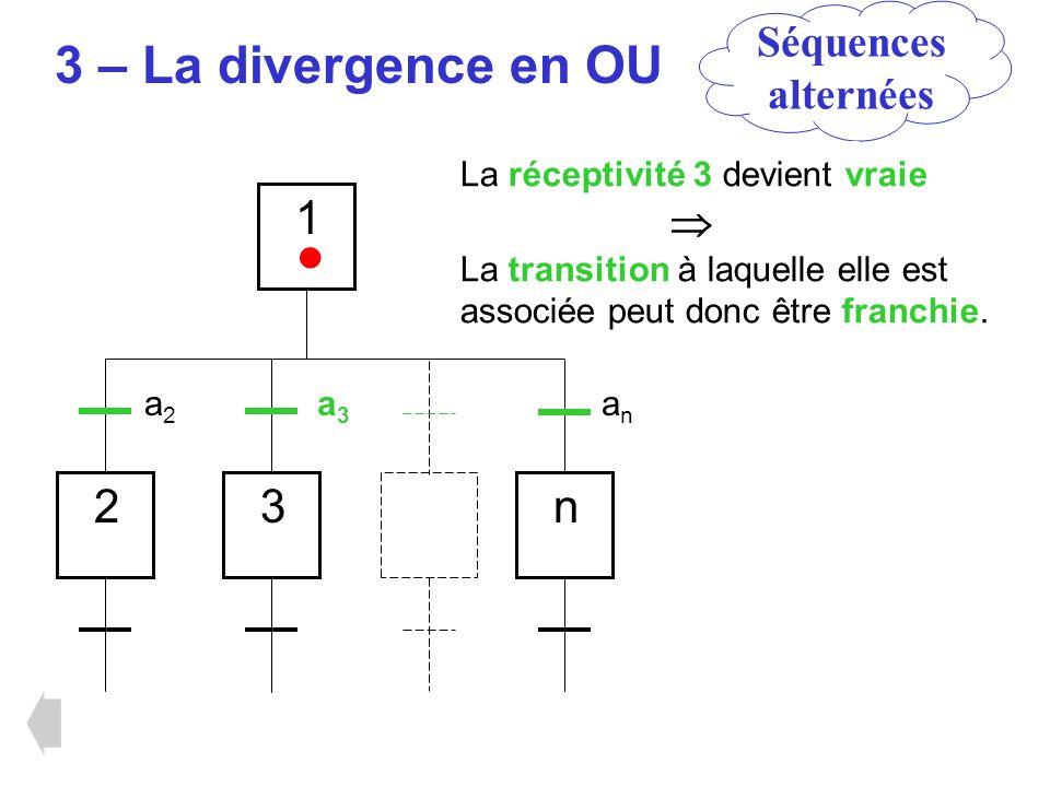 3 – La divergence en OU 1 23n a2a2 a3a3 anan Séquences alternées La réceptivité 3 devient vraie La transition à laquelle elle est associée peut donc ê