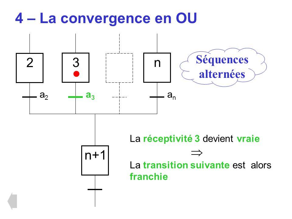 Séquences alternées 4 – La convergence en OU 2 3 n La réceptivité 3 devient vraie La transition suivante est alors franchie n+1 a2a2 a3a3 anan