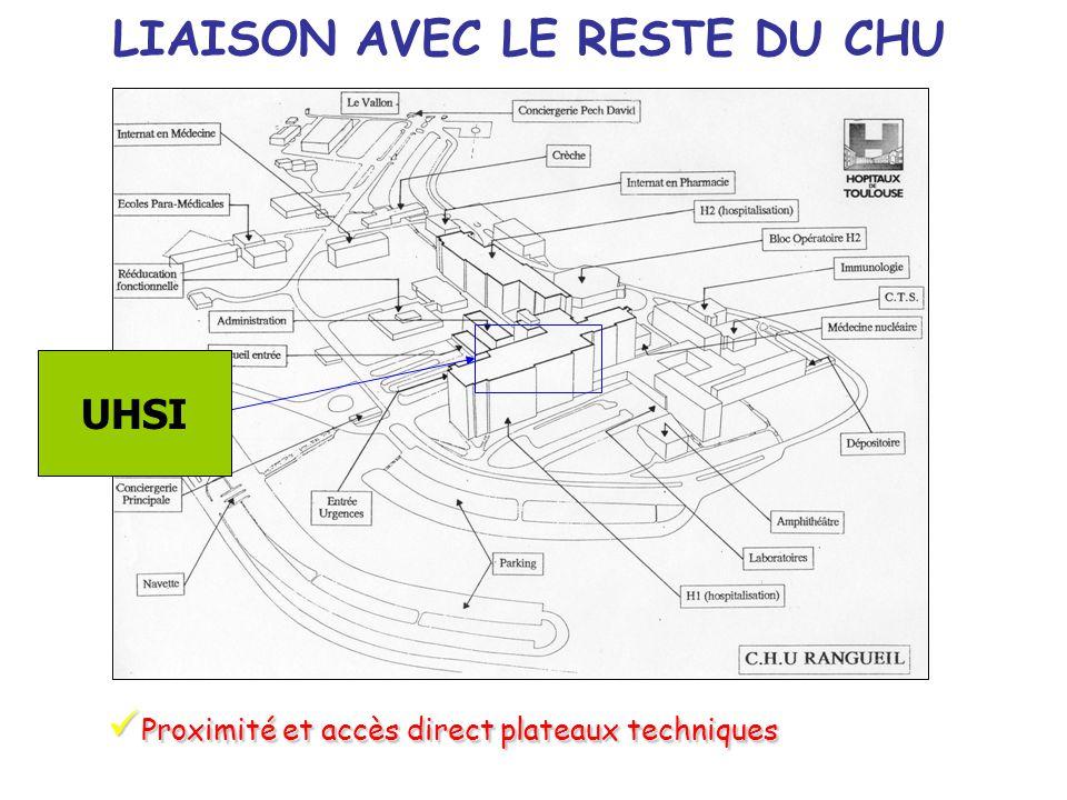 LIAISON AVEC LE RESTE DU CHU Proximité et accès direct plateaux techniques Proximité et accès direct plateaux techniques UHSI