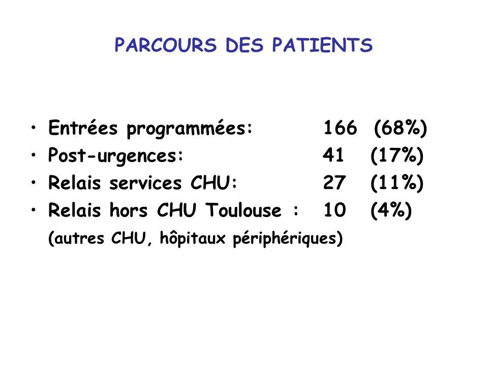 PARCOURS DES PATIENTS Entrées programmées: 166 (68%) Post-urgences: 41 (17%) Relais services CHU: 27 (11%) Relais hors CHU Toulouse : 10 (4%) (autres