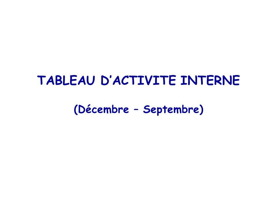 TABLEAU DACTIVITE INTERNE (Décembre – Septembre)