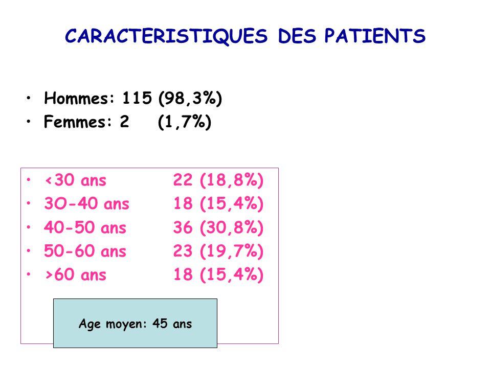 CARACTERISTIQUES DES PATIENTS Hommes: 115 (98,3%) Femmes: 2 (1,7%) <30 ans22 (18,8%) 3O-40 ans 18 (15,4%) 40-50 ans 36 (30,8%) 50-60 ans 23 (19,7%) >6