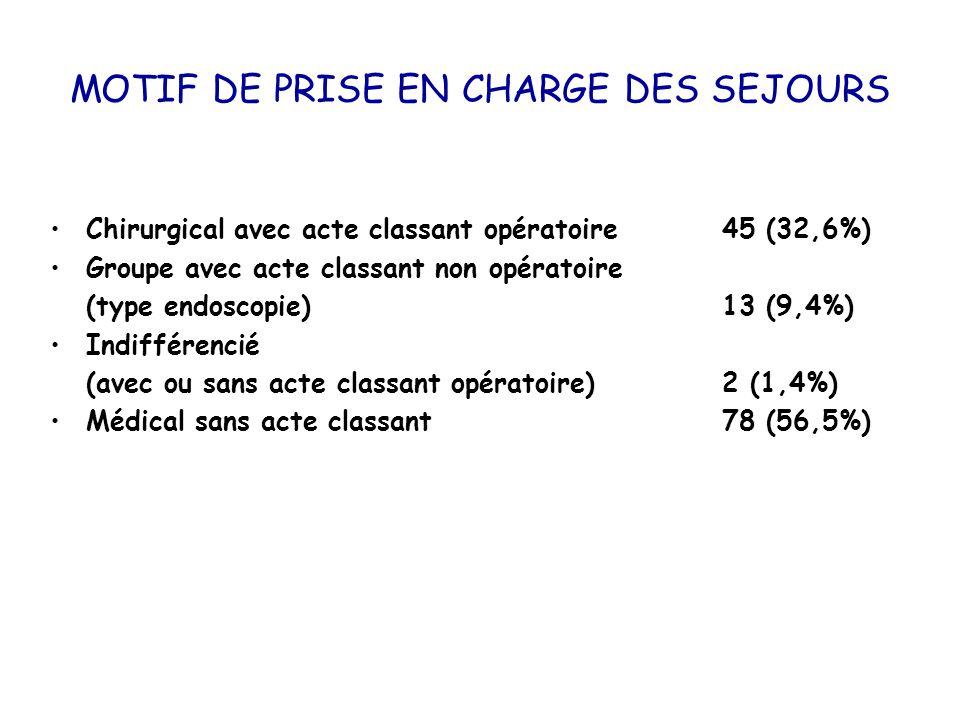 MOTIF DE PRISE EN CHARGE DES SEJOURS Chirurgical avec acte classant opératoire 45 (32,6%) Groupe avec acte classant non opératoire (type endoscopie) 1
