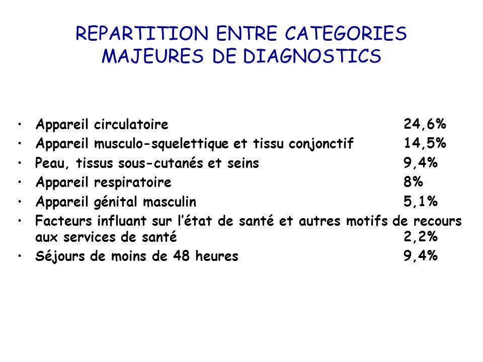 REPARTITION ENTRE CATEGORIES MAJEURES DE DIAGNOSTICS Appareil circulatoire 24,6% Appareil musculo-squelettique et tissu conjonctif 14,5% Peau, tissus