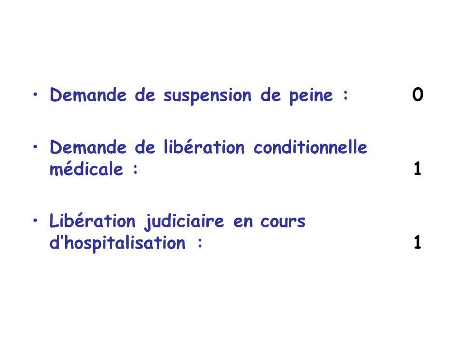 Demande de suspension de peine : 0 Demande de libération conditionnelle médicale : 1 Libération judiciaire en cours dhospitalisation : 1