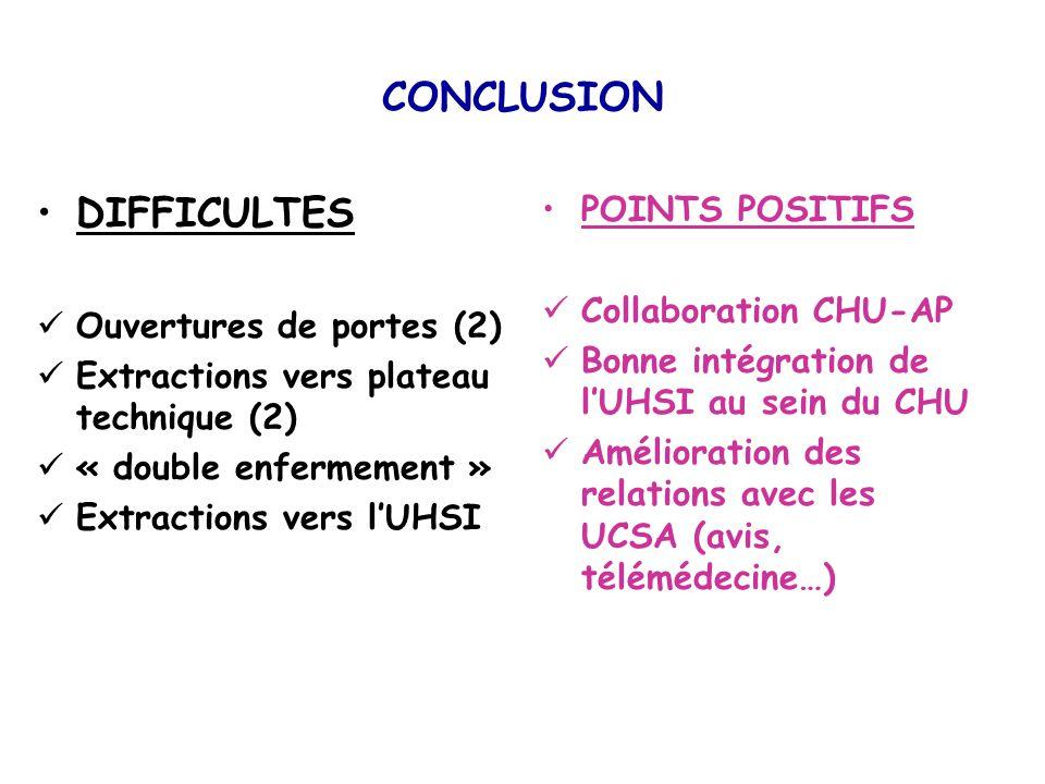 CONCLUSION DIFFICULTES Ouvertures de portes (2) Extractions vers plateau technique (2) « double enfermement » Extractions vers lUHSI POINTS POSITIFS C