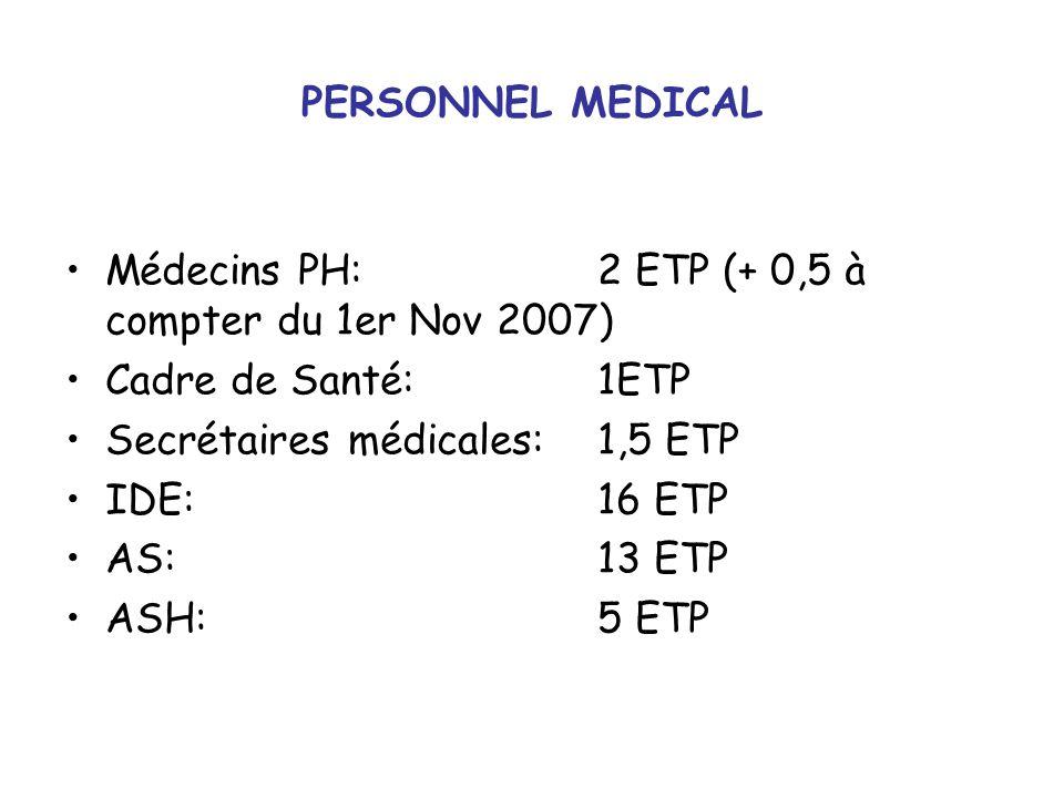 PERSONNEL MEDICAL Médecins PH: 2 ETP (+ 0,5 à compter du 1er Nov 2007) Cadre de Santé:1ETP Secrétaires médicales: 1,5 ETP IDE: 16 ETP AS: 13 ETP ASH: