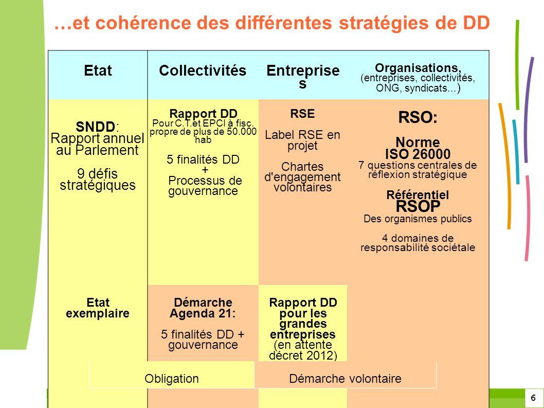 6 6 …et cohérence des différentes stratégies de DD EtatCollectivités Entreprise s Organisations, (entreprises, collectivités, ONG, syndicats... ) SNDD