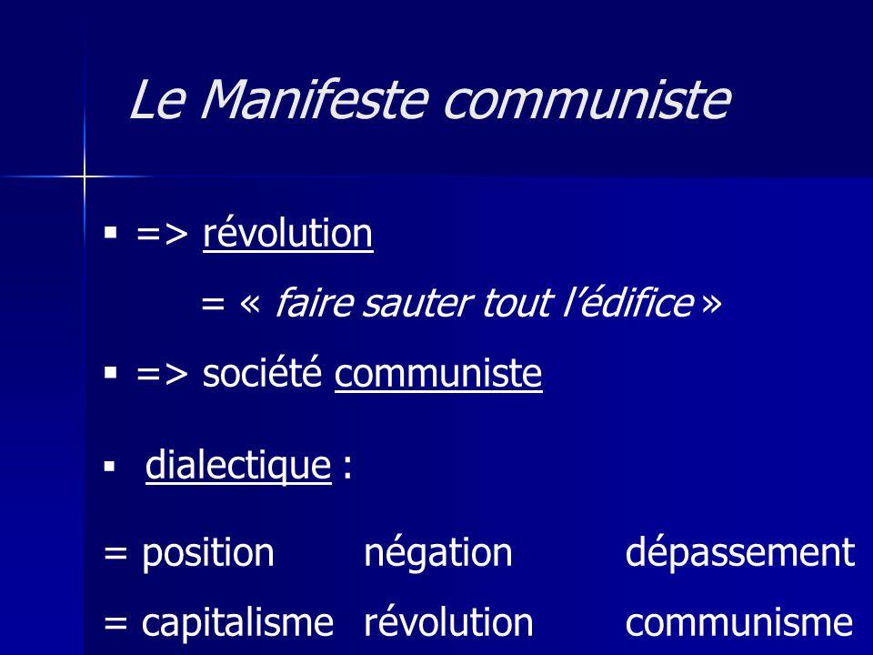 => révolution = « faire sauter tout lédifice » => société communiste dialectique : = positionnégationdépassement = capitalismerévolution communisme Le
