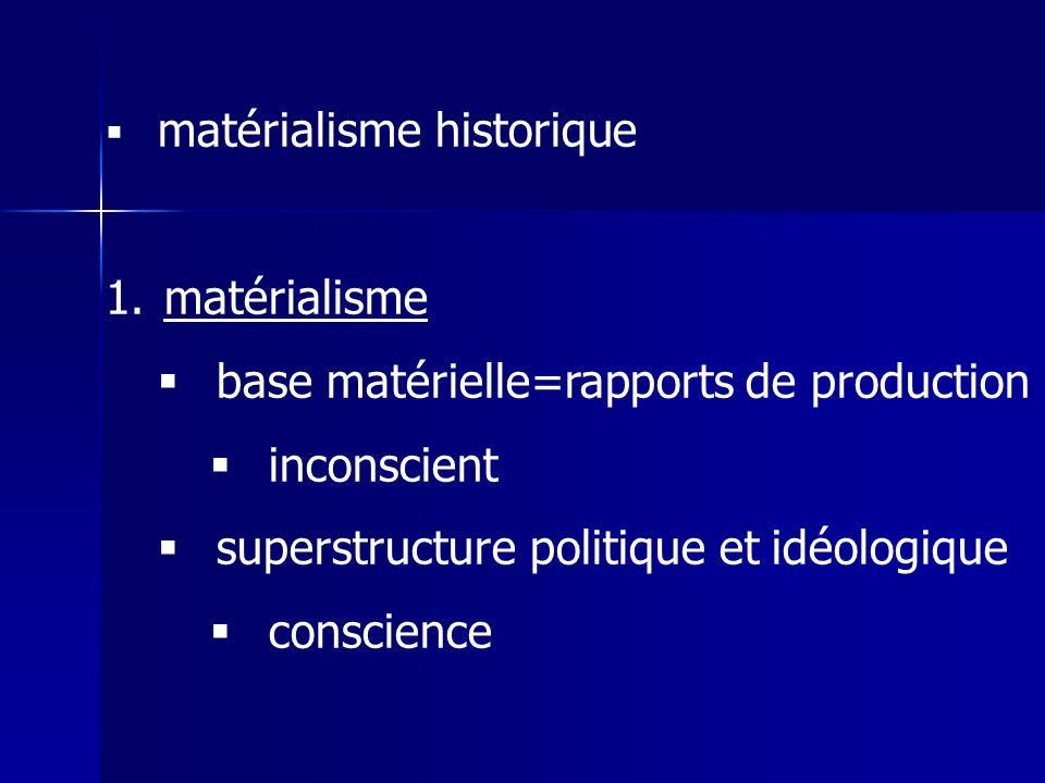 matérialisme historique 1.matérialisme base matérielle=rapports de production inconscient superstructure politique et idéologique conscience