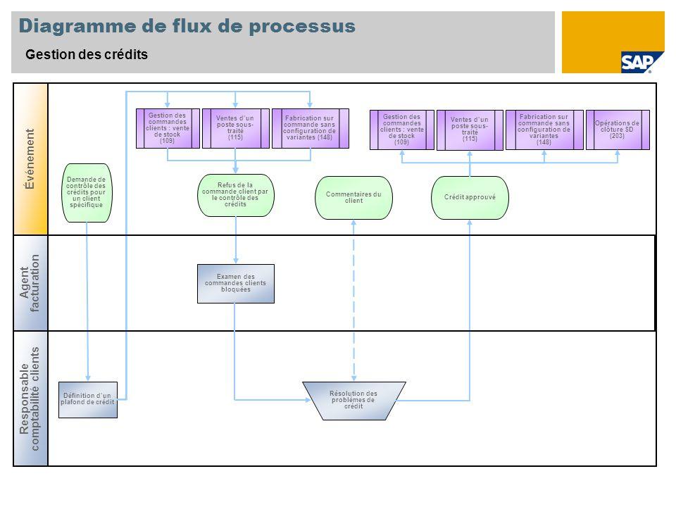 Diagramme de flux de processus Gestion des crédits Responsable comptabilité clients Événement Examen des commandes clients bloquées Refus de la comman