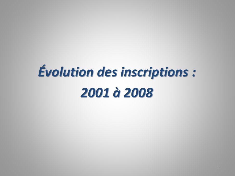 Évolution des inscriptions : 2001 à 2008 11