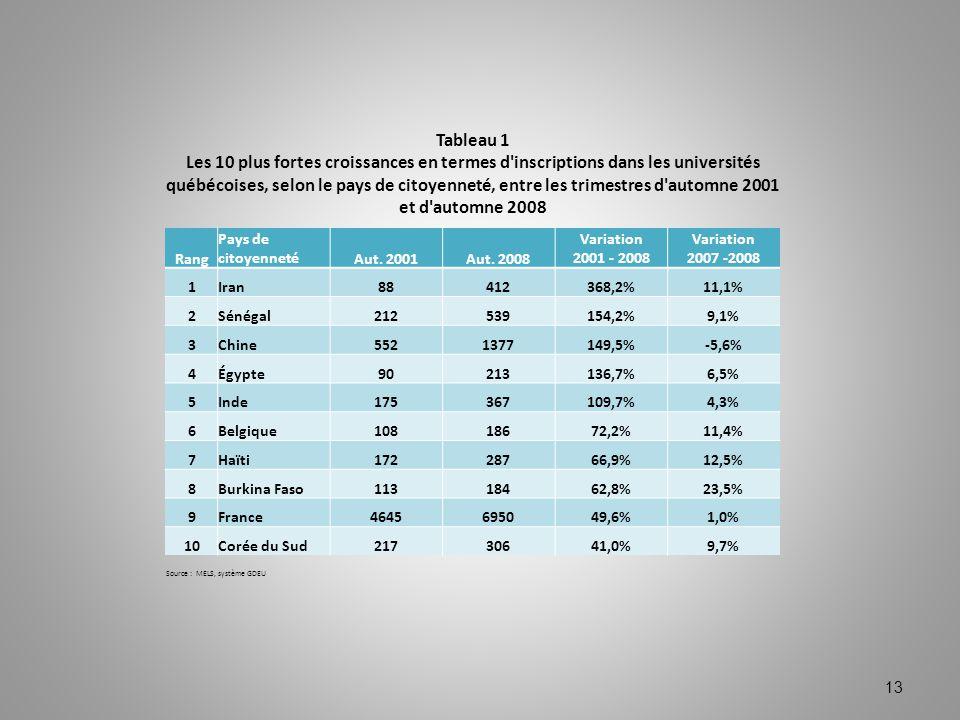 13 Tableau 1 Les 10 plus fortes croissances en termes d'inscriptions dans les universités québécoises, selon le pays de citoyenneté, entre les trimest