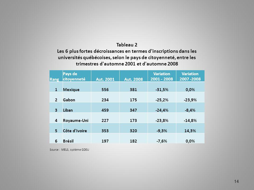 14 Tableau 2 Les 6 plus fortes décroissances en termes d'inscriptions dans les universités québécoises, selon le pays de citoyenneté, entre les trimes