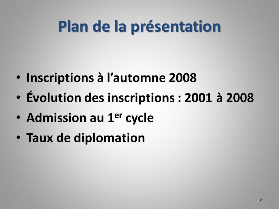Plan de la présentation Inscriptions à lautomne 2008 Évolution des inscriptions : 2001 à 2008 Admission au 1 er cycle Taux de diplomation 2