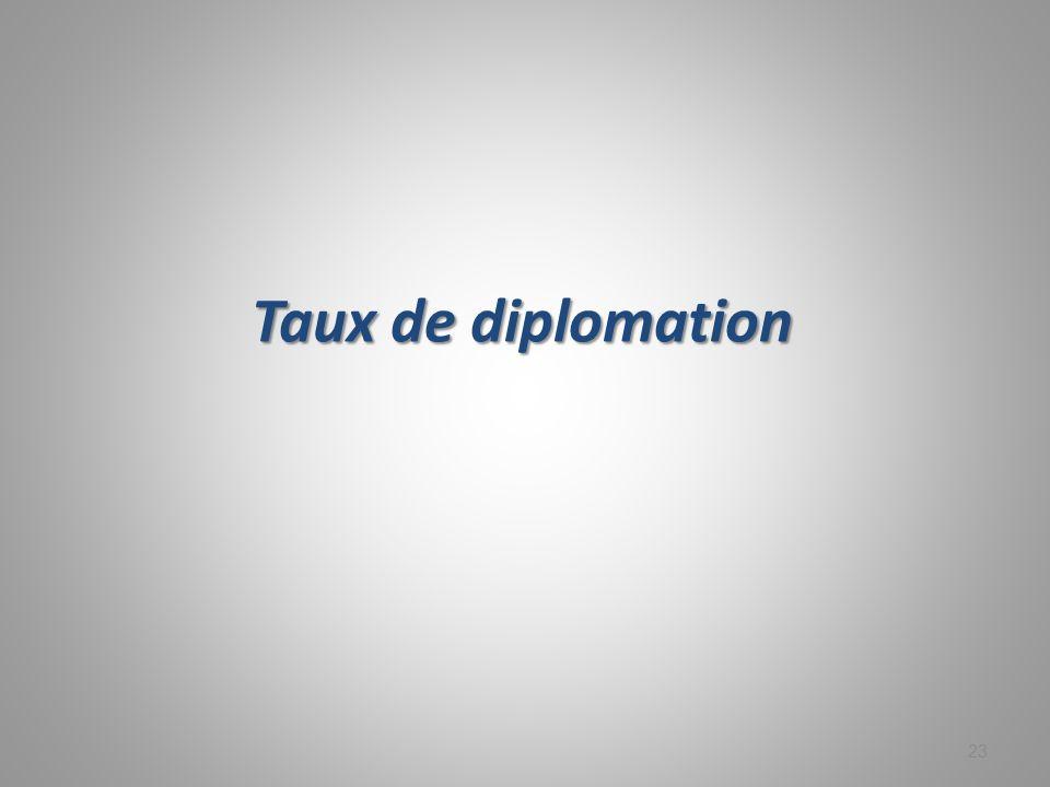 Taux de diplomation 23