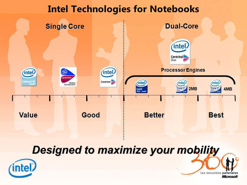 Intel Technologies for Notebooks GoodBetterBestValue Designed to maximize your mobility Processor Engines Single Core Dual-Core 2MB 4MB