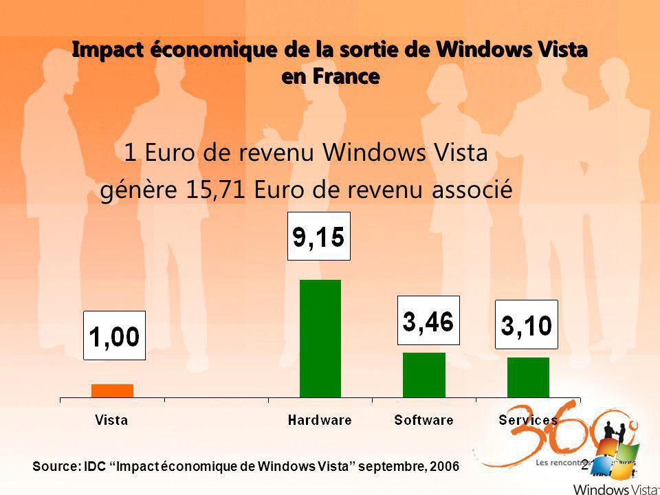 Impact économique de la sortie de Windows Vista en France 1 Euro de revenu Windows Vista génère 15,71 Euro de revenu associé Source: IDC Impact économ