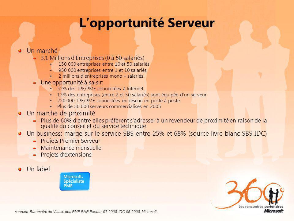 Lopportunité Serveur Un marché 3,1 Millions dEntreprises (0 à 50 salariés) 150 000 entreprises entre 10 et 50 salariés 950 000 entreprises entre 1 et