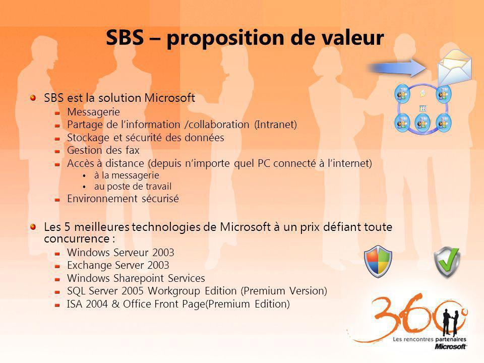 SBS – proposition de valeur SBS est la solution Microsoft Messagerie Partage de linformation /collaboration (Intranet) Stockage et sécurité des donnée
