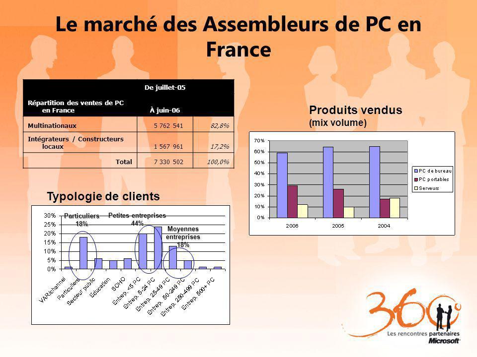 Le marché des Assembleurs de PC en France Typologie de clients Petites entreprises 44% Moyennesentreprises18% Produits vendus (mix volume) Répartition
