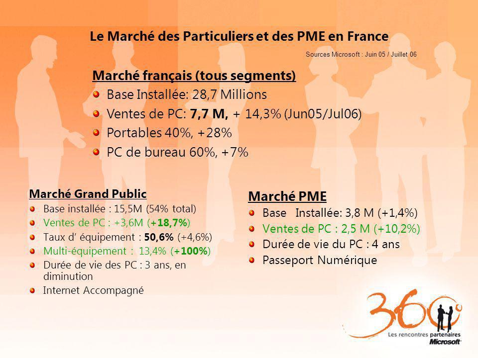 Le Marché des Particuliers et des PME en France Marché Grand Public Base installée : 15,5M (54% total) Ventes de PC : +3,6M (+18,7%) Taux d équipement : 50,6% (+4,6%) Multi-équipement : 13,4% (+100%) Durée de vie des PC : 3 ans, en diminution Internet Accompagné Marché PME BaseInstallée: 3,8 M (+1,4%) Ventes de PC : 2,5 M (+10,2%) Durée de vie du PC : 4 ans Passeport Numérique Sources Microsoft : Juin 05 / Juillet 06 Marché français (tous segments) Base Installée: 28,7 Millions Ventes de PC: 7,7 M, + 14,3% (Jun05/Jul06) Portables 40%, +28% PC de bureau 60%, +7%