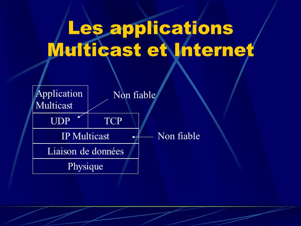 Les applications Multicast et Internet Application Multicast UDPTCP IP Multicast Liaison de données Physique Non fiable