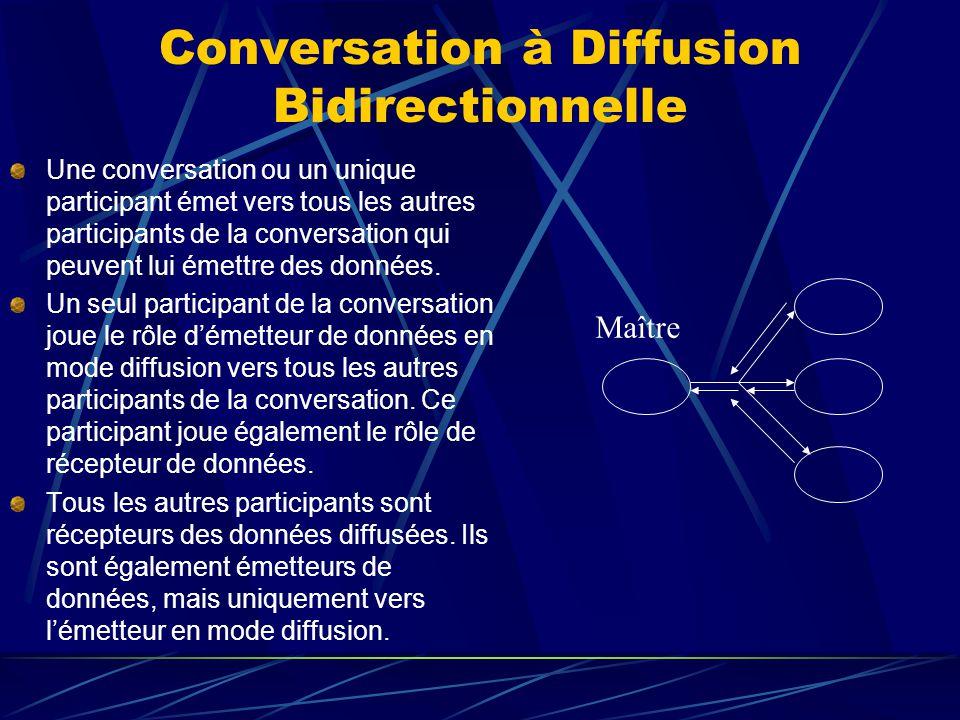 Conversation à Diffusion Bidirectionnelle Une conversation ou un unique participant émet vers tous les autres participants de la conversation qui peuvent lui émettre des données.