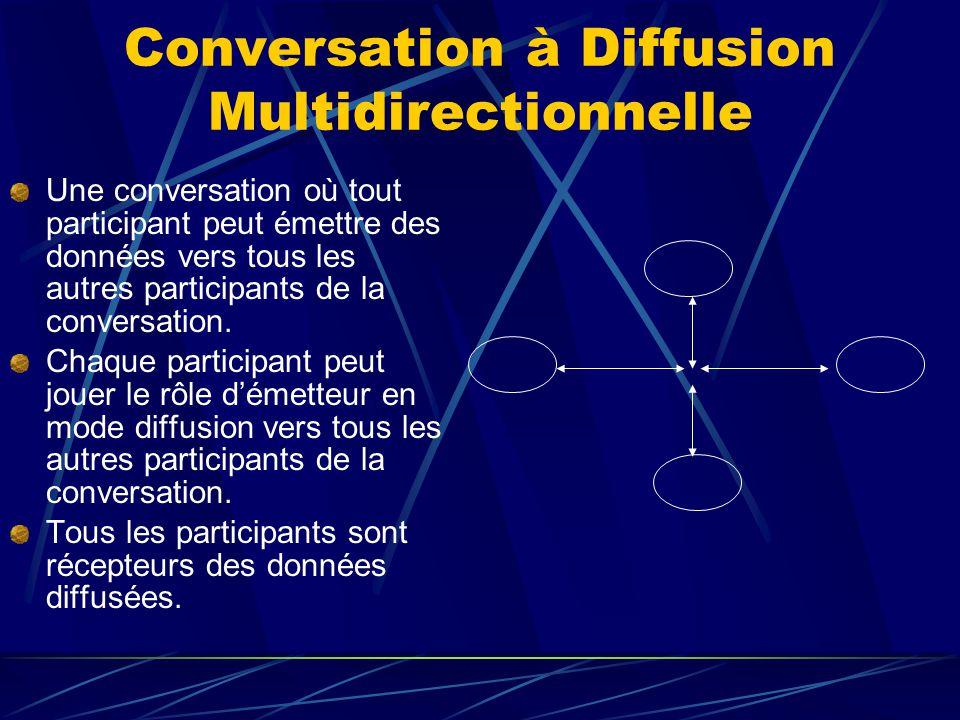 Conversation à Diffusion Multidirectionnelle Une conversation où tout participant peut émettre des données vers tous les autres participants de la conversation.