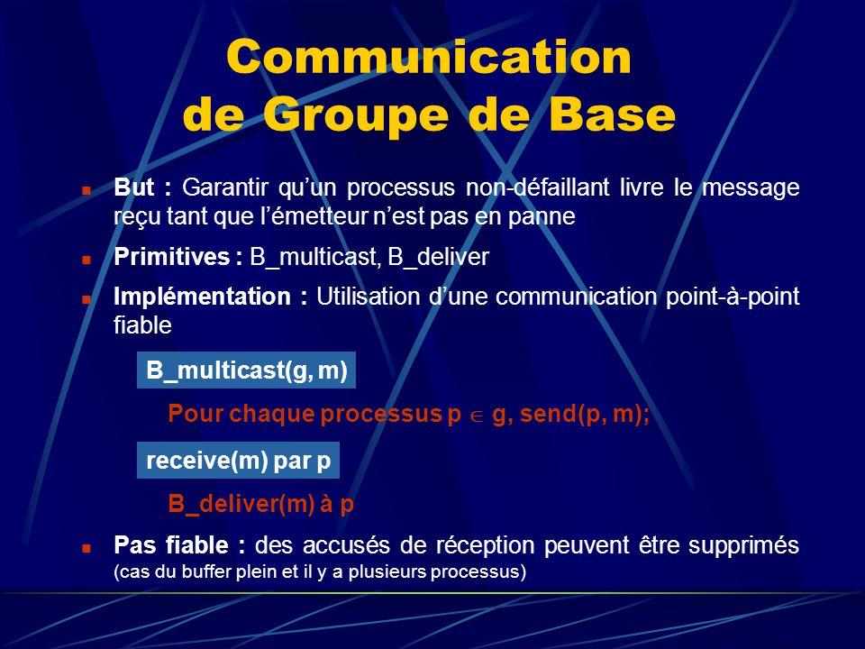 Communication de Groupe de Base But : Garantir quun processus non-défaillant livre le message reçu tant que lémetteur nest pas en panne Primitives : B_multicast, B_deliver Implémentation : Utilisation dune communication point-à-point fiable Pour chaque processus p g, send(p, m); B_multicast(g, m) B_deliver(m) à p receive(m) par p Pas fiable : des accusés de réception peuvent être supprimés (cas du buffer plein et il y a plusieurs processus)