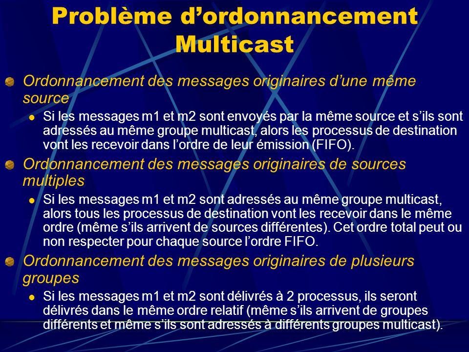 Problème dordonnancement Multicast Ordonnancement des messages originaires dune même source Si les messages m1 et m2 sont envoyés par la même source et sils sont adressés au même groupe multicast, alors les processus de destination vont les recevoir dans lordre de leur émission (FIFO).