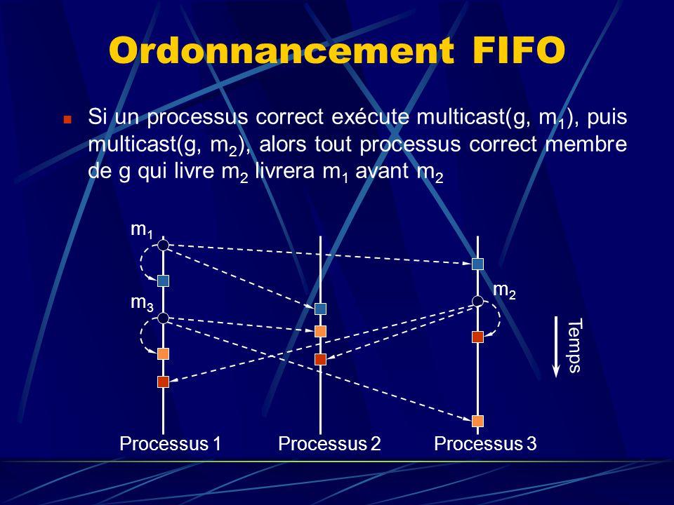 Processus 1Processus 2Processus 3 Ordonnancement FIFO Si un processus correct exécute multicast(g, m 1 ), puis multicast(g, m 2 ), alors tout processus correct membre de g qui livre m 2 livrera m 1 avant m 2 m1m1 m3m3 m2m2 Temps