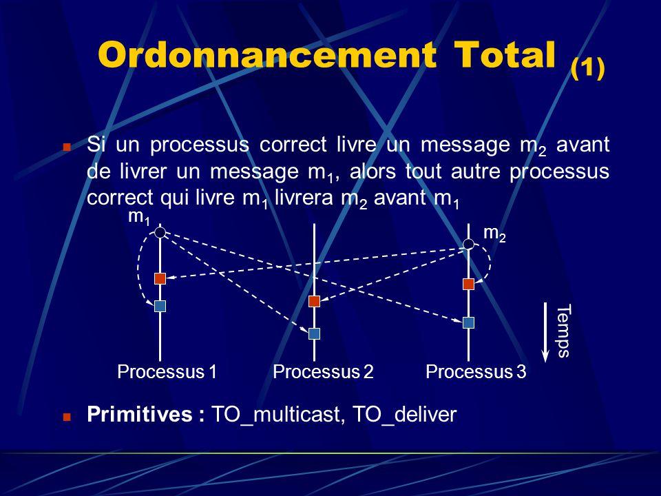 Ordonnancement Total (1) Processus 1 Processus 2 Processus 3 Si un processus correct livre un message m 2 avant de livrer un message m 1, alors tout autre processus correct qui livre m 1 livrera m 2 avant m 1 m1m1 m2m2 Temps Primitives : TO_multicast, TO_deliver