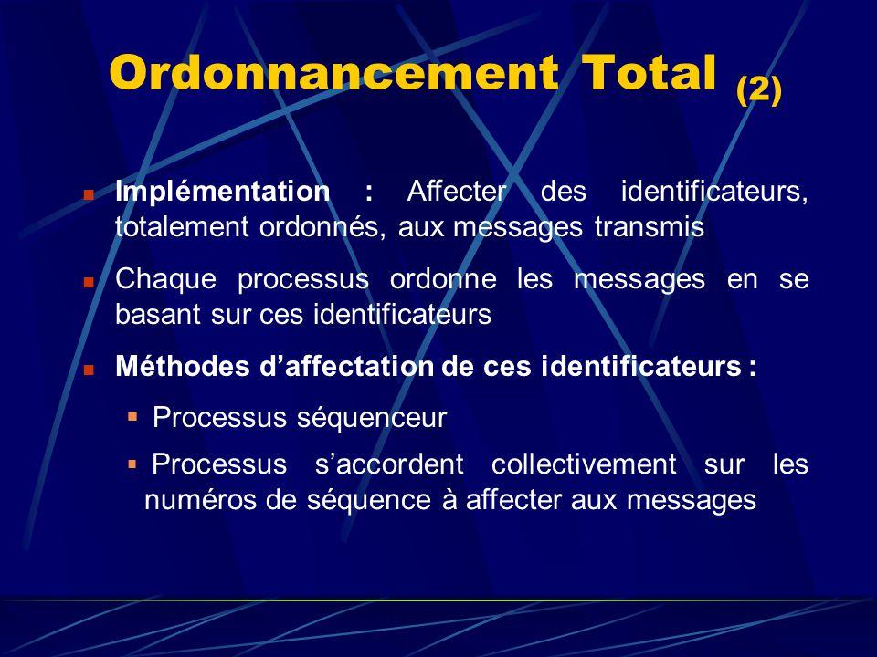 Ordonnancement Total (2) Implémentation : Affecter des identificateurs, totalement ordonnés, aux messages transmis Chaque processus ordonne les messages en se basant sur ces identificateurs Méthodes daffectation de ces identificateurs : Processus séquenceur Processus saccordent collectivement sur les numéros de séquence à affecter aux messages