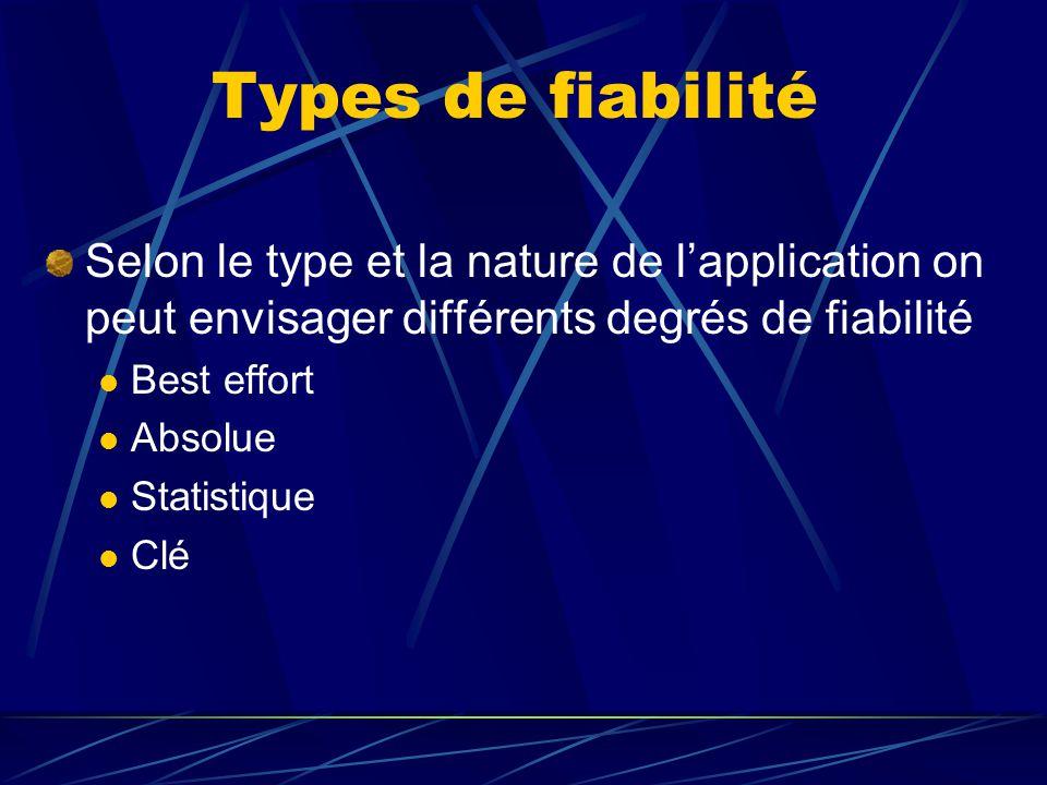 Types de fiabilité Selon le type et la nature de lapplication on peut envisager différents degrés de fiabilité Best effort Absolue Statistique Clé