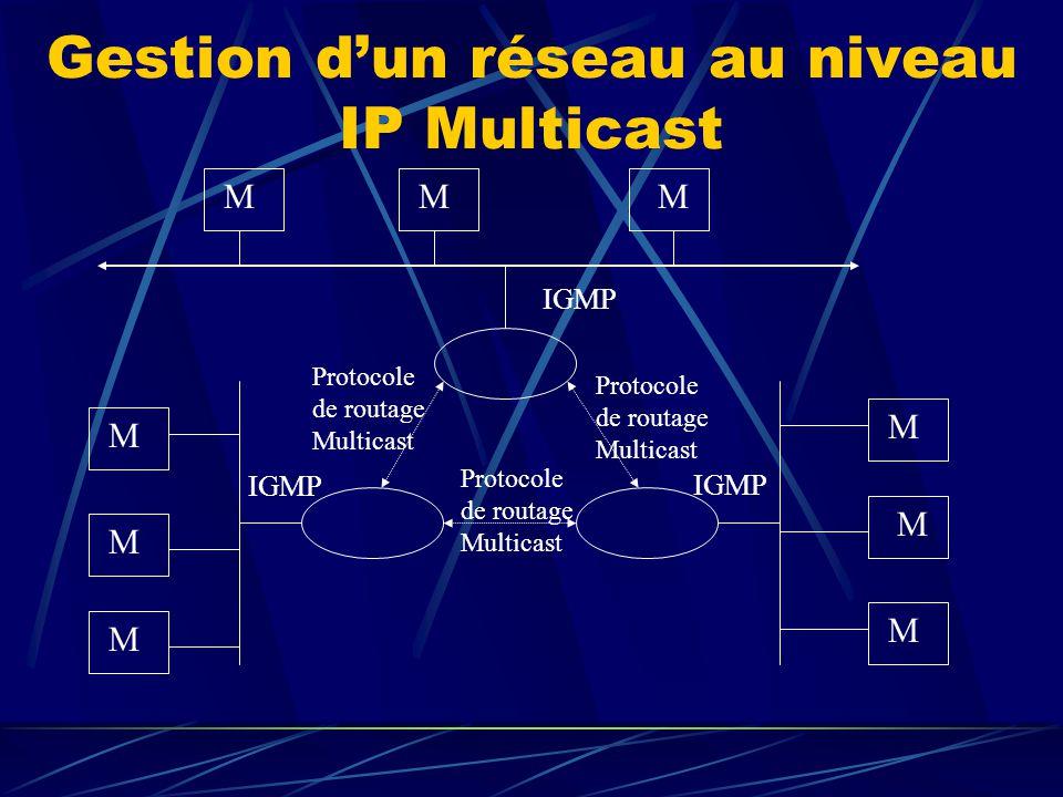 Gestion dun réseau au niveau IP Multicast MMM M M M M M M IGMP Protocole de routage Multicast Protocole de routage Multicast Protocole de routage Multicast