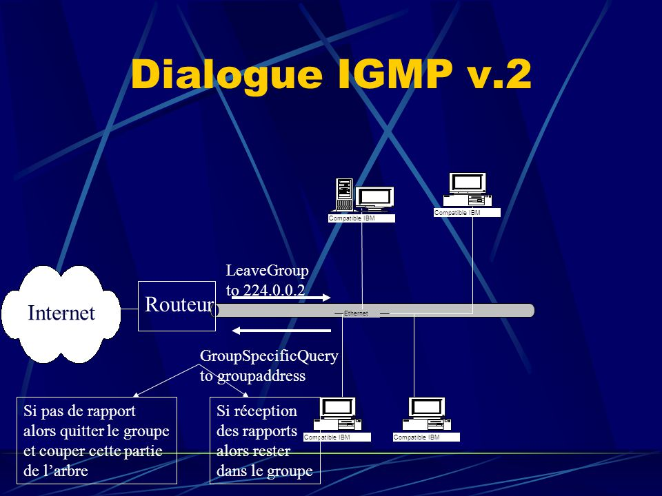 Dialogue IGMP v.2 Ethernet Compatible IBM Routeur Internet LeaveGroup to 224.0.0.2 GroupSpecificQuery to groupaddress Si pas de rapport alors quitter le groupe et couper cette partie de larbre Si réception des rapports alors rester dans le groupe