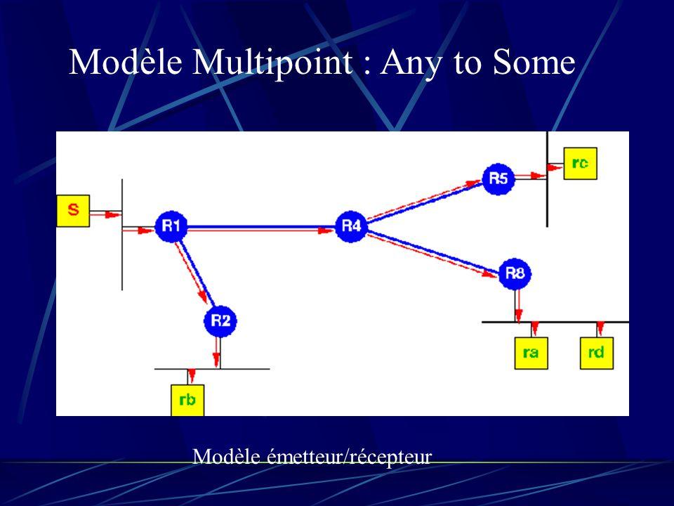 Modèle Multipoint : Any to Some Modèle émetteur/récepteur
