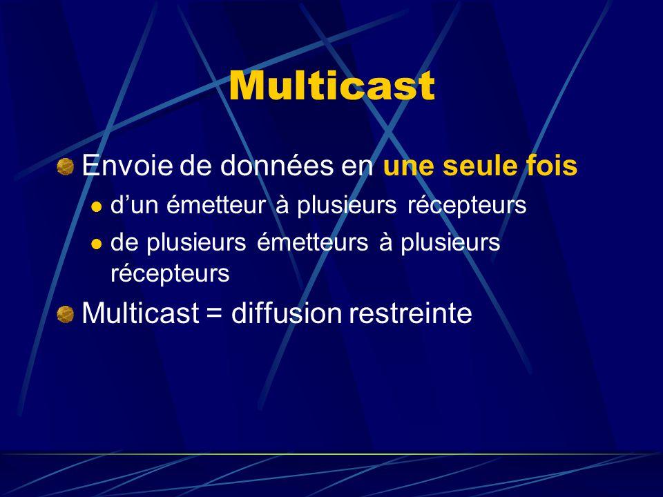 Multicast Envoie de données en une seule fois dun émetteur à plusieurs récepteurs de plusieurs émetteurs à plusieurs récepteurs Multicast = diffusion restreinte