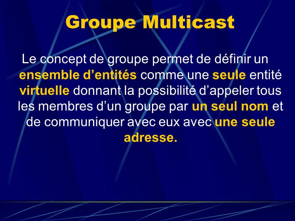 Groupe Multicast Le concept de groupe permet de définir un ensemble dentités comme une seule entité virtuelle donnant la possibilité dappeler tous les membres dun groupe par un seul nom et de communiquer avec eux avec une seule adresse.