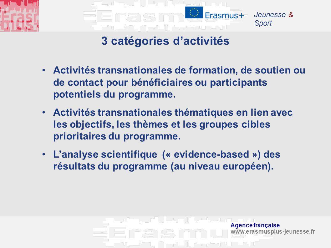 Agence française www.erasmusplus-jeunesse.fr Jeunesse & Sport 3 catégories dactivités Activités transnationales de formation, de soutien ou de contact