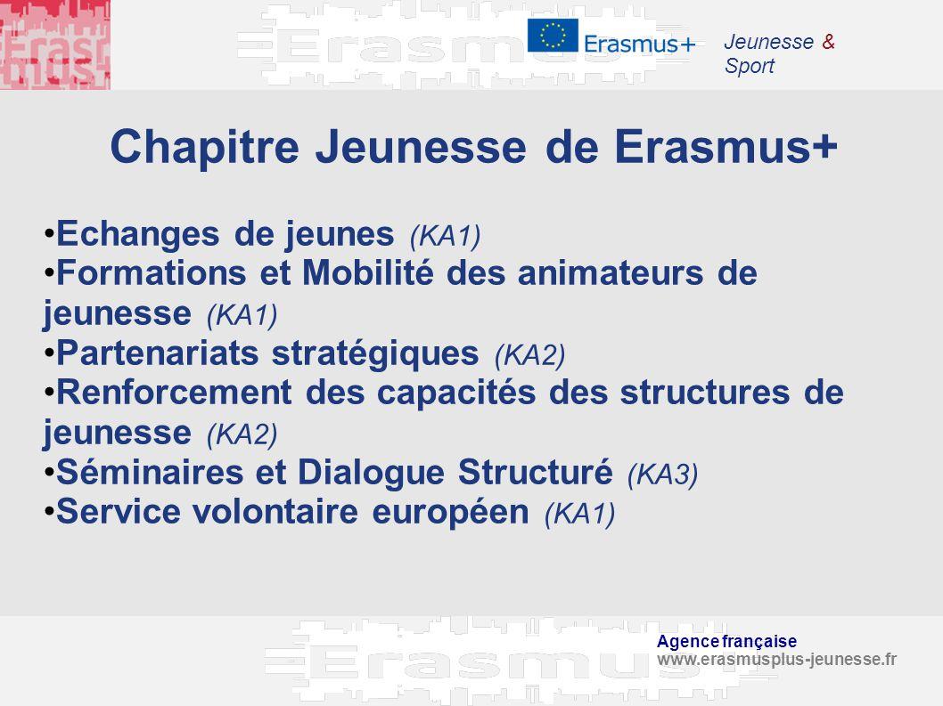 Agence française www.erasmusplus-jeunesse.fr Jeunesse & Sport Chapitre Jeunesse de Erasmus+ Echanges de jeunes (KA1) Formations et Mobilité des animat