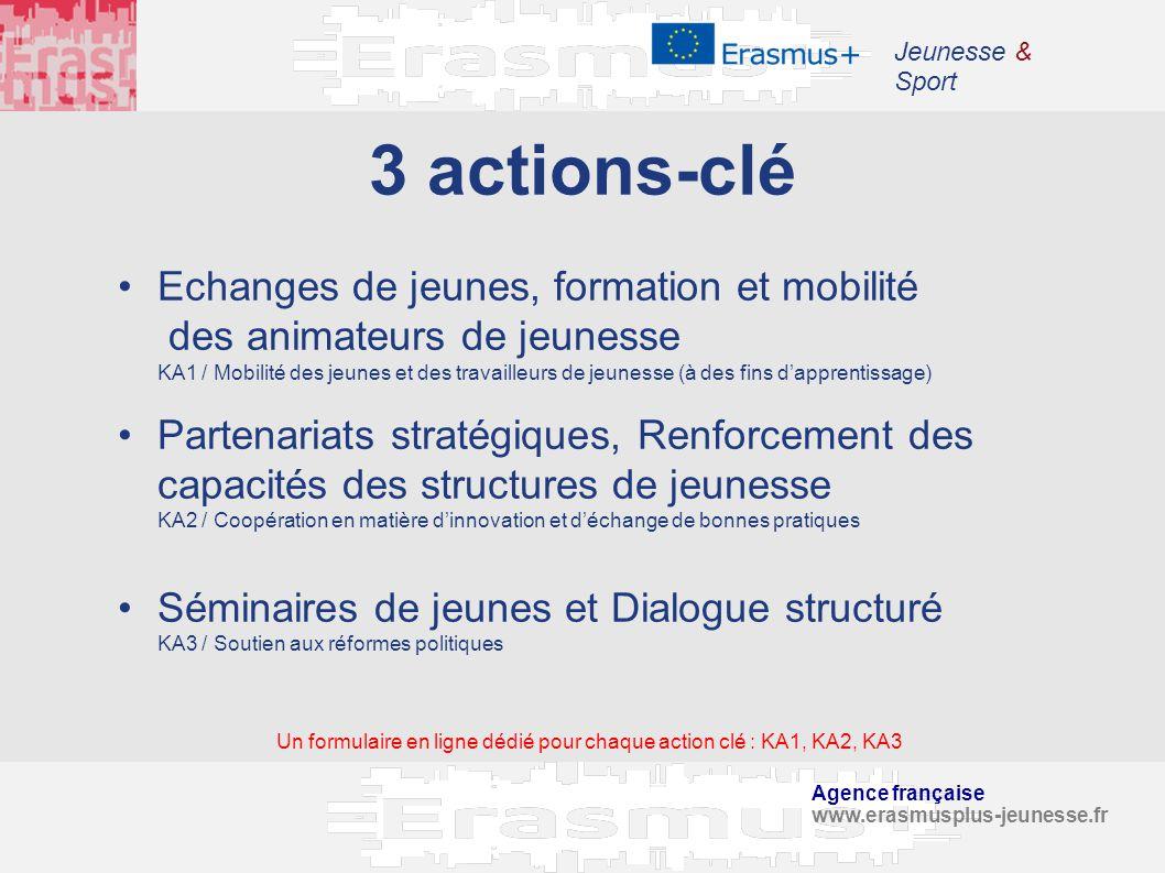 Agence française www.erasmusplus-jeunesse.fr Jeunesse & Sport 3 actions-clé Echanges de jeunes, formation et mobilité des animateurs de jeunesse KA1 /